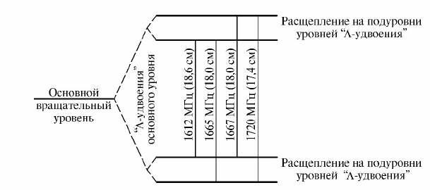 Рис. 1.8.1. Схема