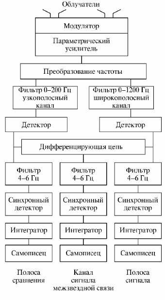 Блок-схема приемника Дрейка